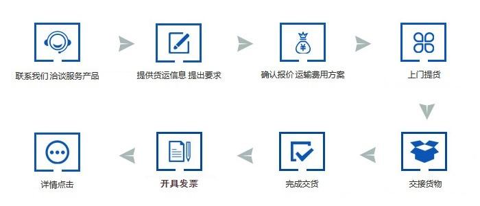 港口国际服务流程